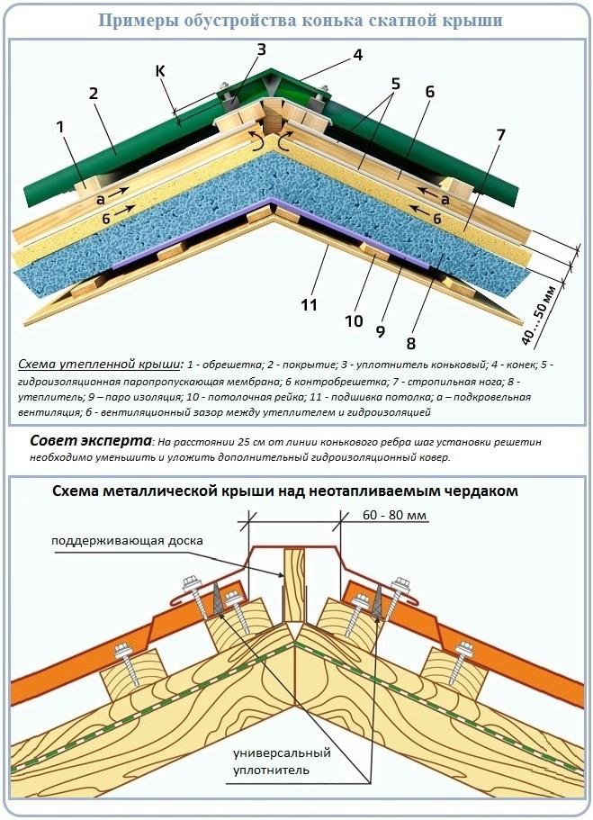 Деревянный конек на крышу своими руками 42