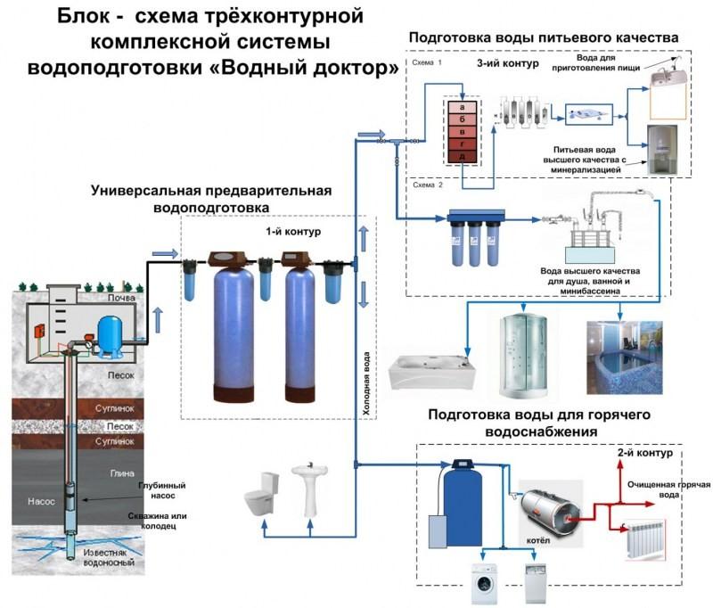 Системы подготовки воды схемы