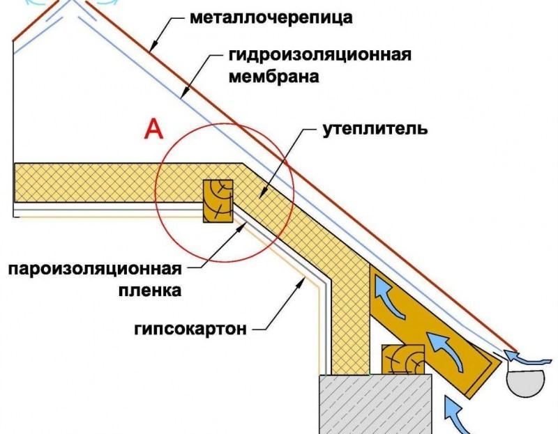 Схемы утепления потолка пенопластом