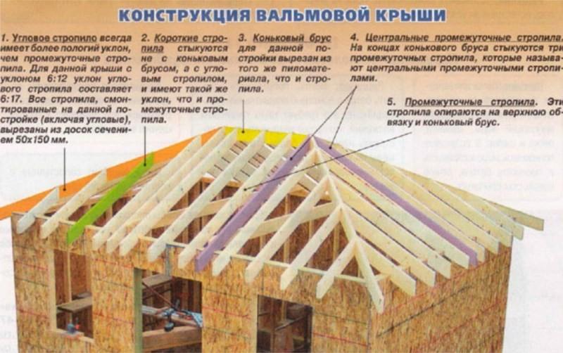 Четырехскатная крыша вальмовая своими руками пошаговая инструкция