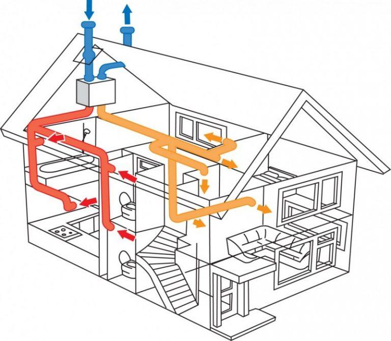 Приточной вентиляции в частном доме своими руками